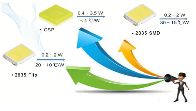 what-is-csp-package-and-csp-led-chip-3