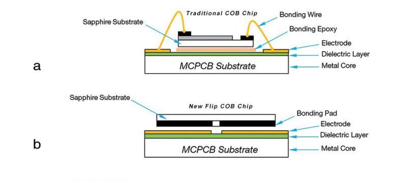 what-is-flip-cob-led-chip-1
