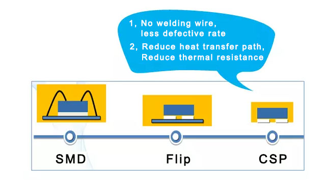 what-is-csp-package-and-csp-led-chip-2