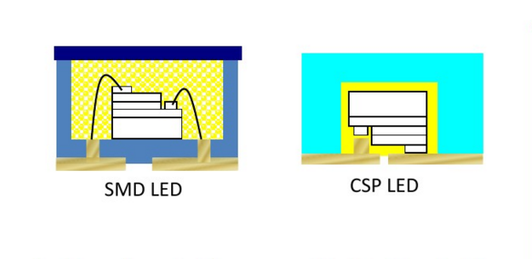 What is CSP Package and CSP LED Chip?